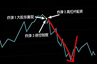 谁是股市暴跌罪魁祸首?
