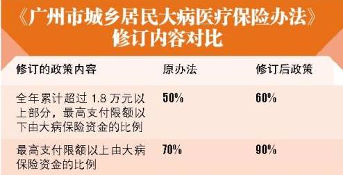广州大病医保报销最高限额升为45万元