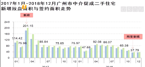2018广州二手房签约面积较上年降三成