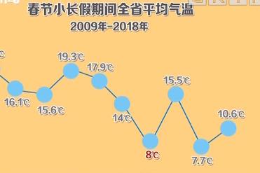 广东近十年春节 今年最暖 最高29.3℃ 平均19.8℃