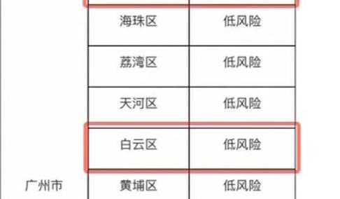 最新!廣州新冠肺炎疫情防控分區分級 白云越秀降為低風險區