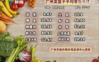 20170721广州菜篮子平均零售价格