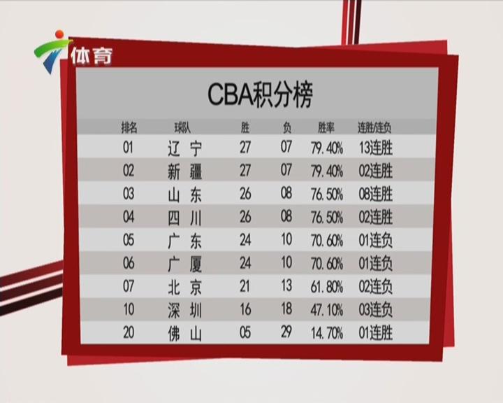 1月28日CBA积分榜