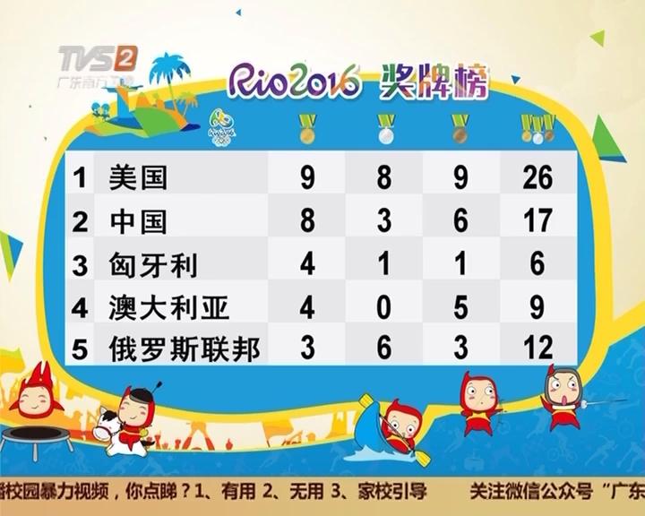 奥运金牌榜