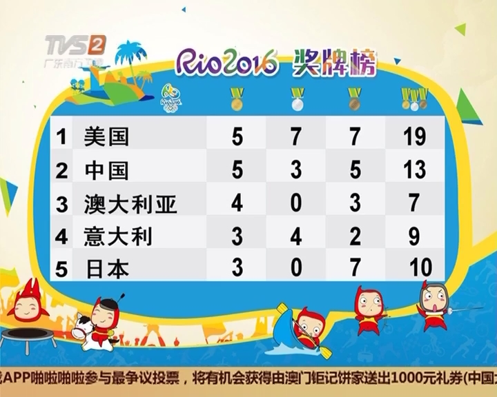 里约奥运奖牌榜