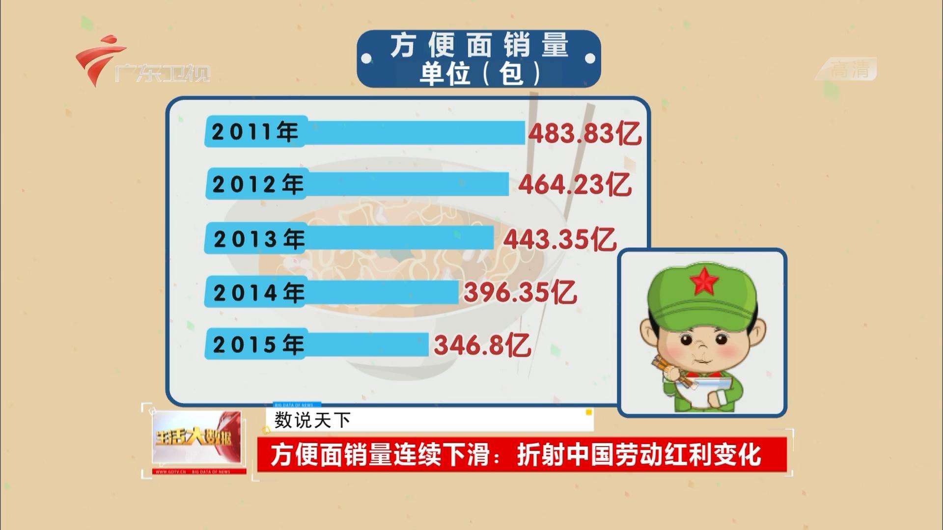 方便面销量连续下滑:折射中国劳动红利变化