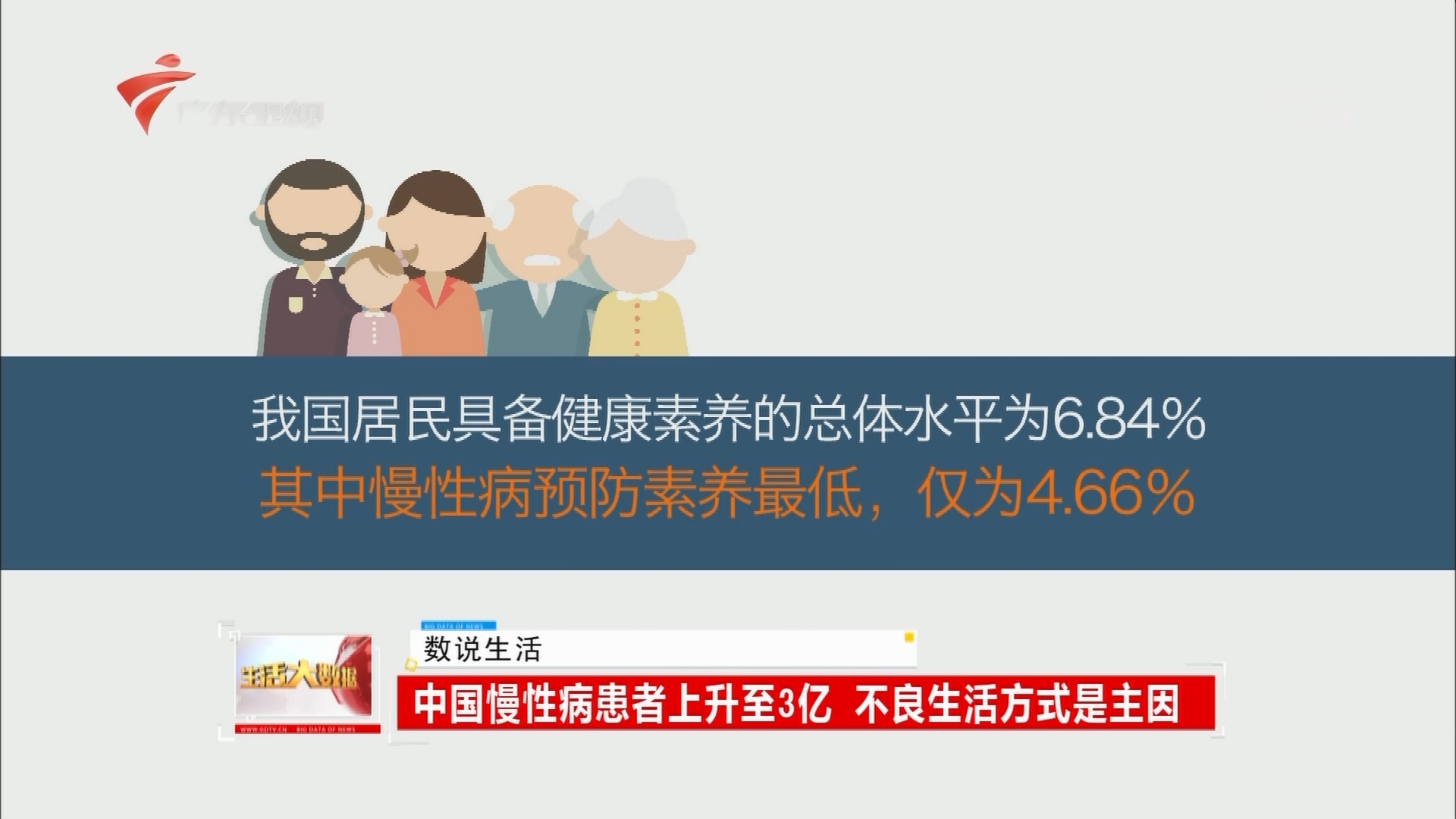 中国慢性病患者上升至3亿 不良生活方式是主因