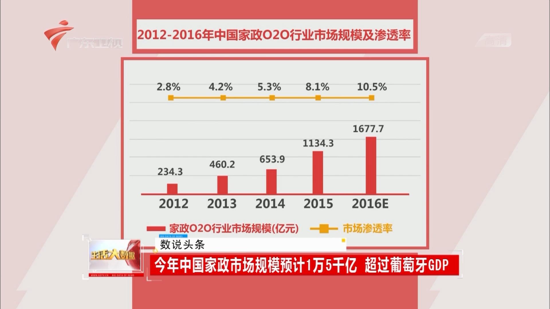 今年中国家政市场规模预计1万5千亿 超过葡萄牙GDP