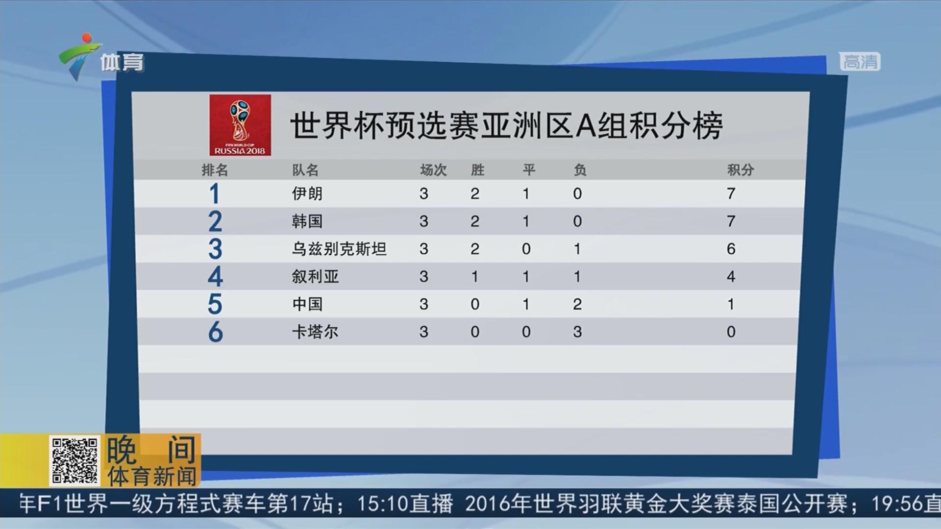 世界杯预选赛亚洲区A组积分榜
