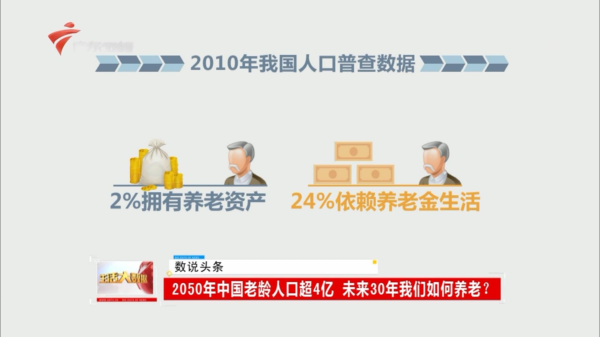 2050年中国老龄人口超4亿 未来30年我们如何养老?