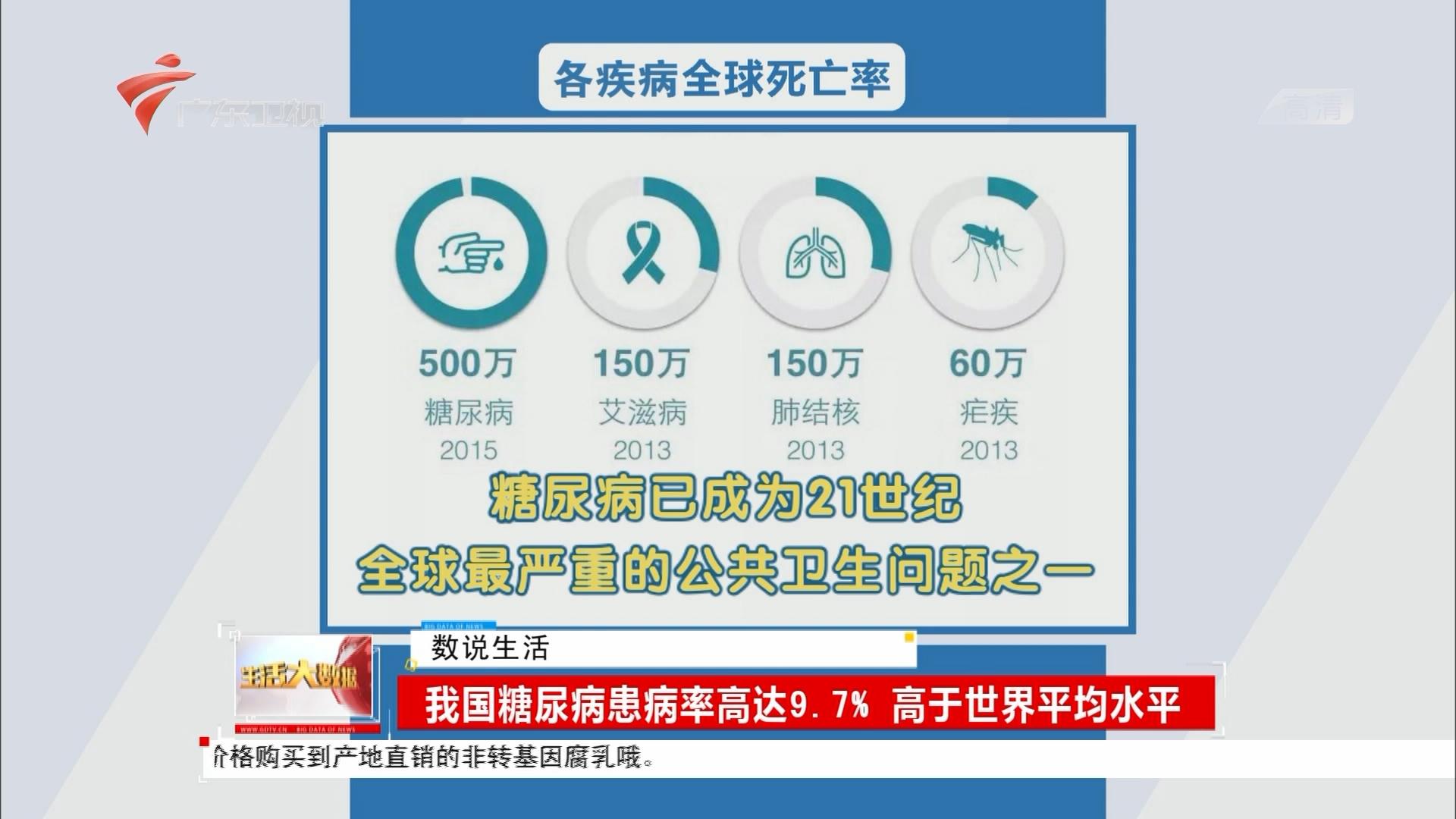 我国糖尿病患病率高达9.7% 高于世界平均水平