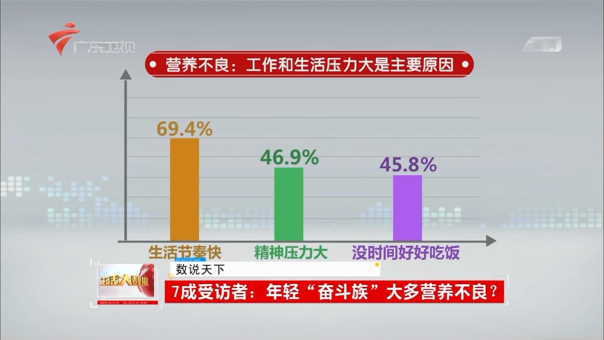 """7成受访者:年轻""""奋斗族""""大多营养不良?"""
