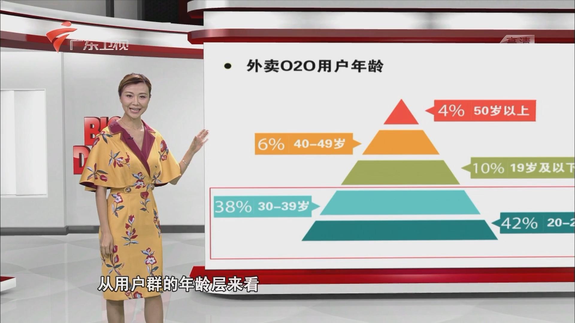 中国第三方外卖发展现状