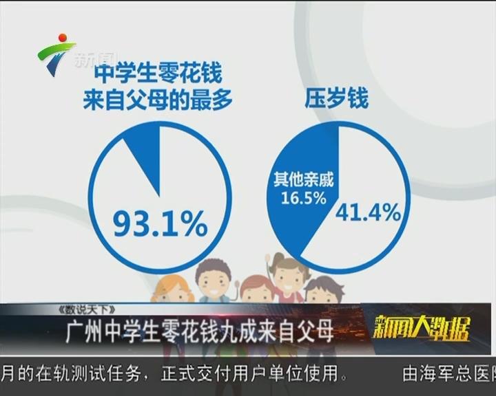 广州中学生零花钱九成来自父母