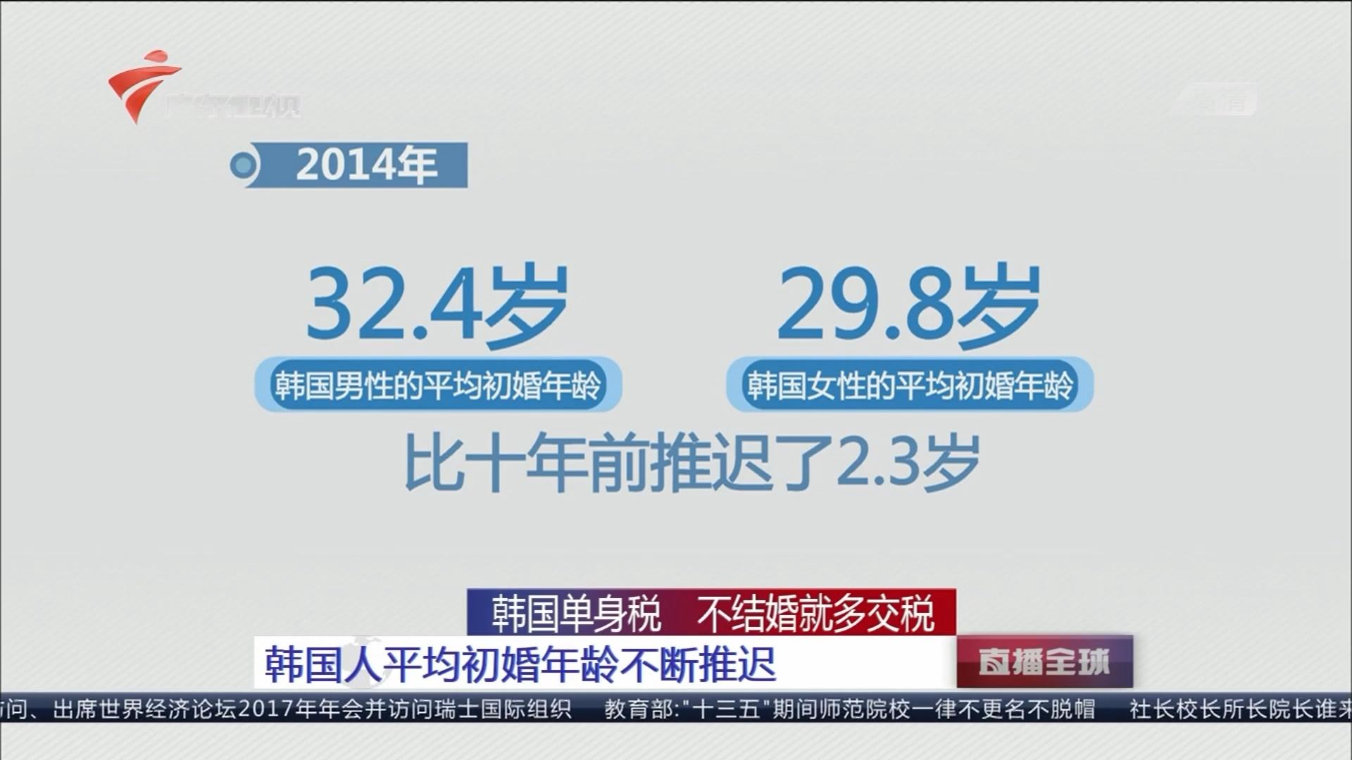 韩国单身税 不结婚就多交税:韩国人平均初婚年龄不断推迟