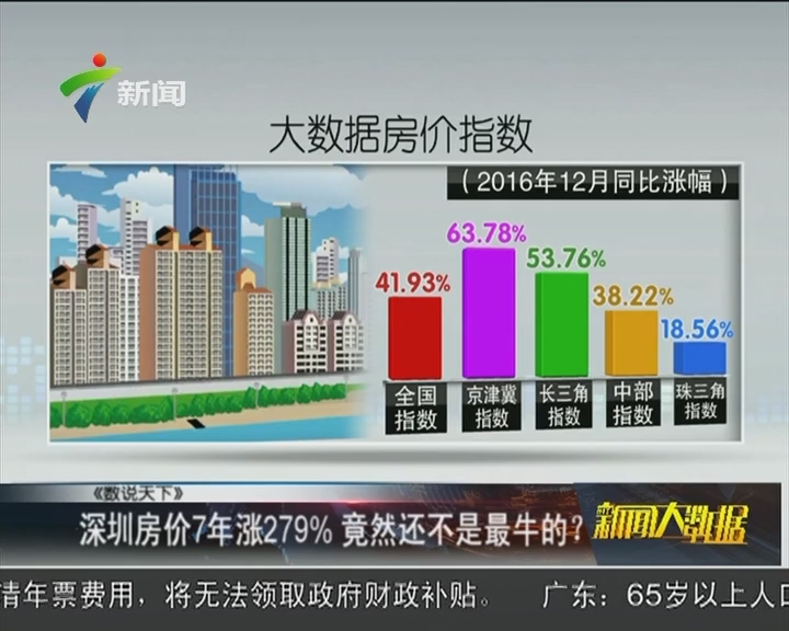 深圳房价7年涨279% 竟然还不是最牛的?
