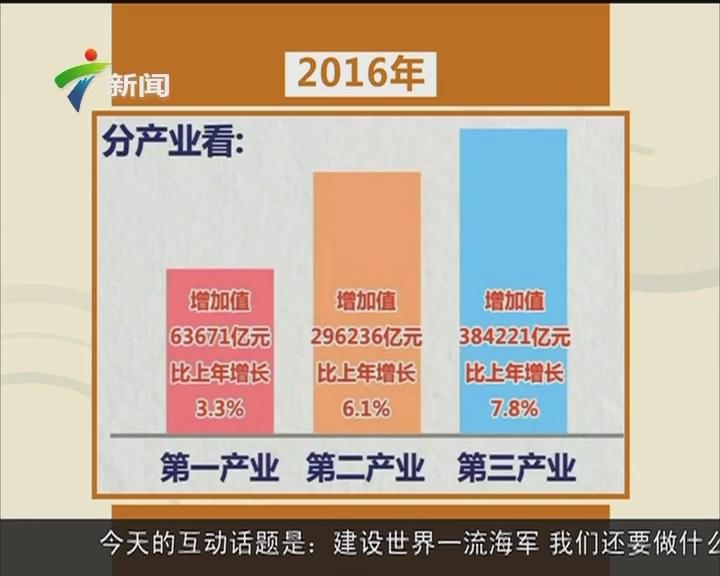 2016年中国GDP增长6.7% 首破70万亿元