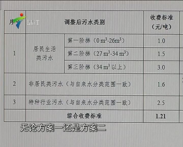 广州污水处理费调整方案明日听证
