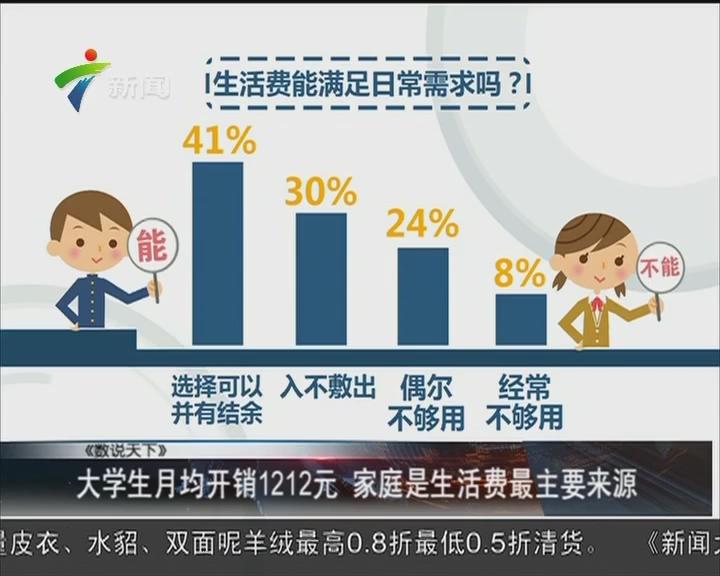 大学生月均开销1212元 家庭是生活费最主要来源