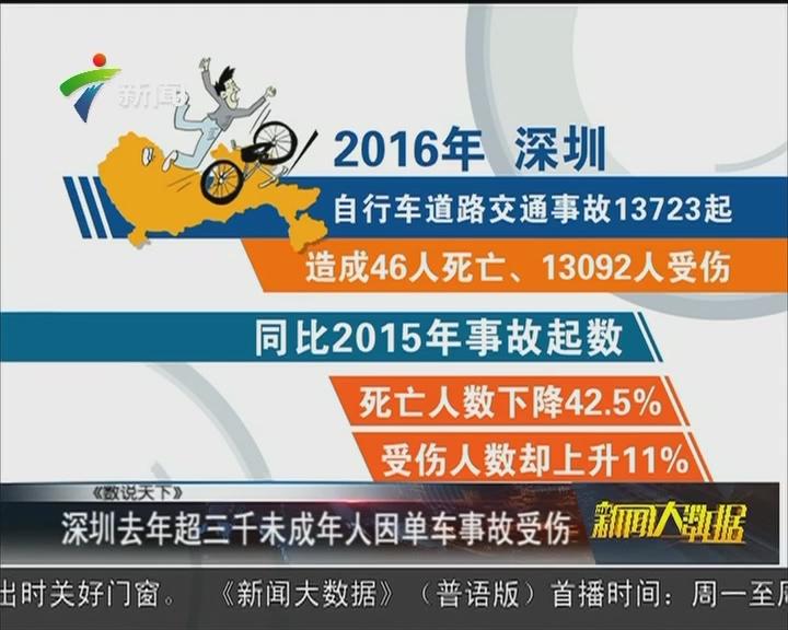 深圳去年超三千未成年人因单车事故受伤