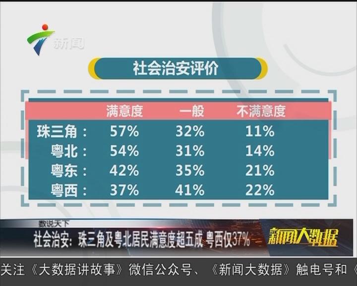 社会治安:珠三角及粤北居民满意度超五成 粤西仅37%
