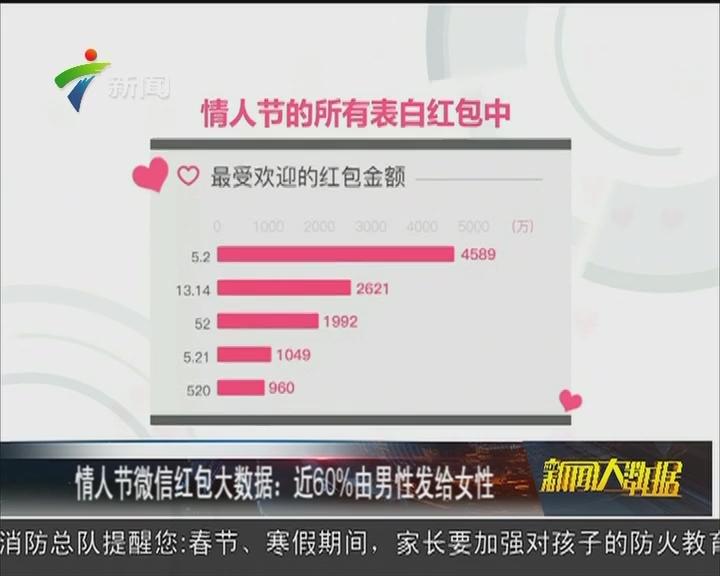 情人节微信红包大数据:近60%由男性发给女性