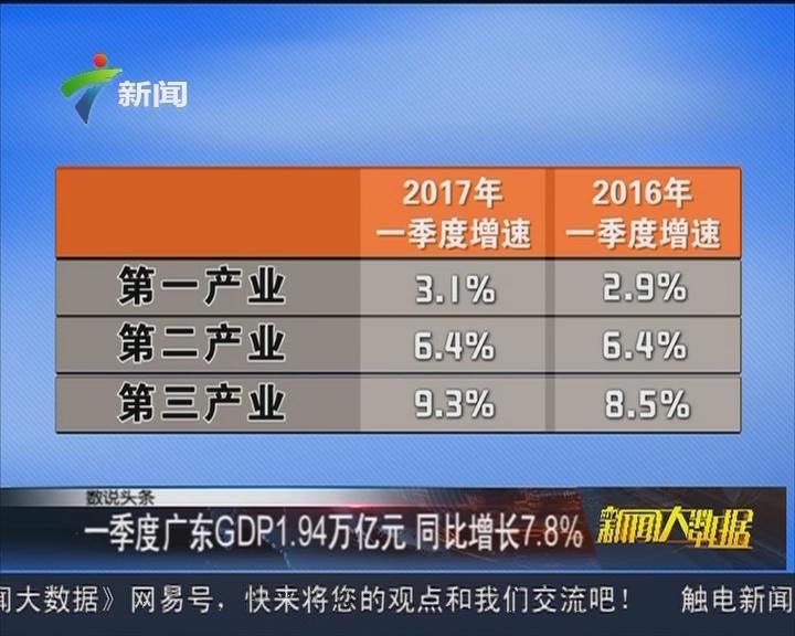 一季度广东GDP1.94万亿元 同比增长7.8%