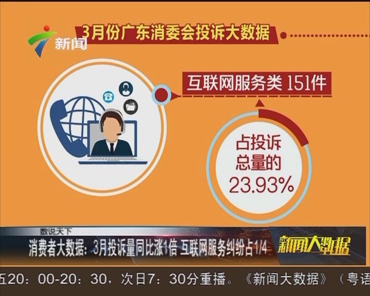 消费者大数据:3月投诉量同比涨1倍 互联网服务纠纷占1/4