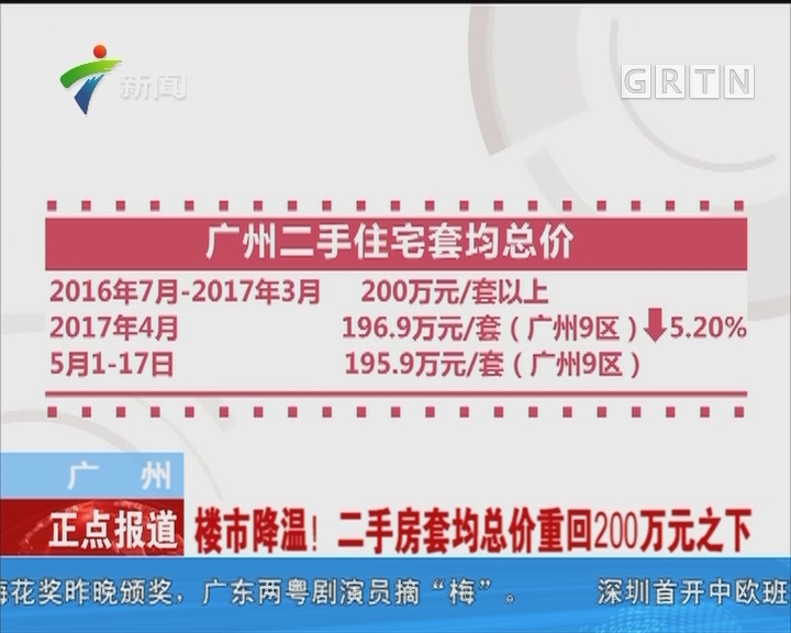 广州:楼市降温!二手房套均总价重回200万元之下