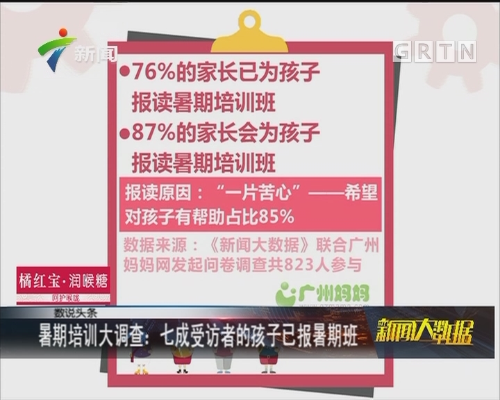 暑期培训大调查:七成受访者的孩子已报暑期班
