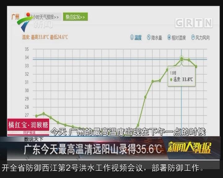 广东今天最高温清远阳山录得35.6℃