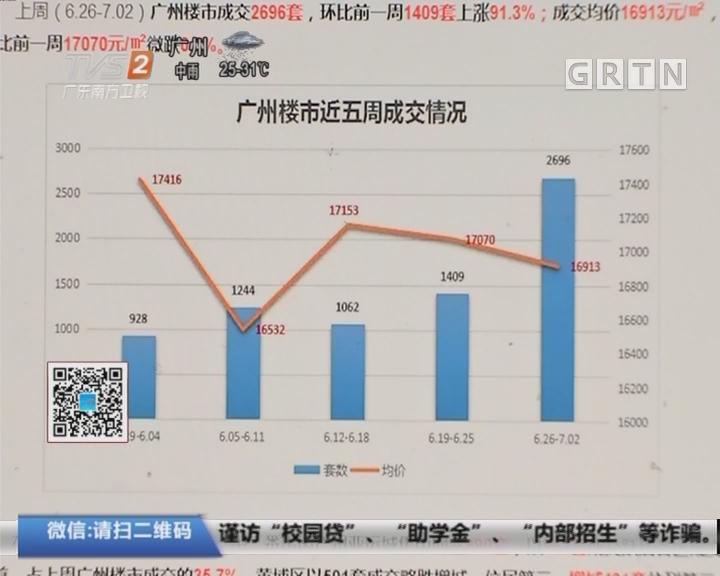 广州楼市:上周一手成交突破2500套 环比增九成