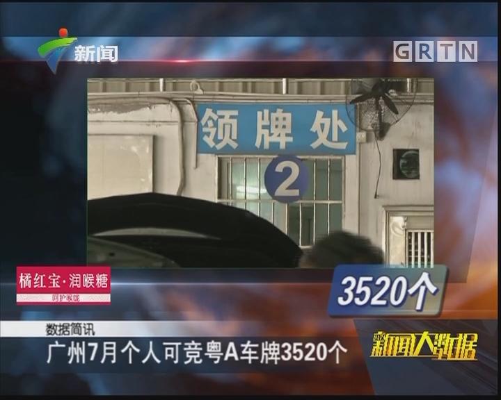 广州7月个人可竞粤A车牌3520个