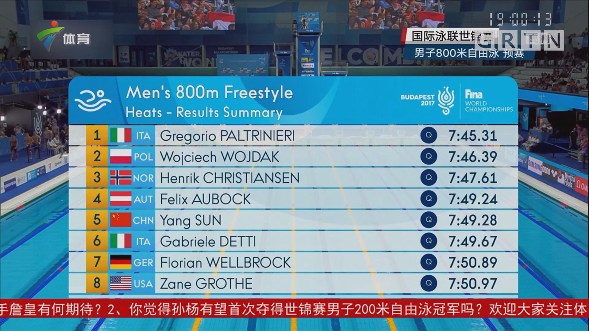 游泳世锦赛 孙杨轻松晋级男子800米自由泳决赛
