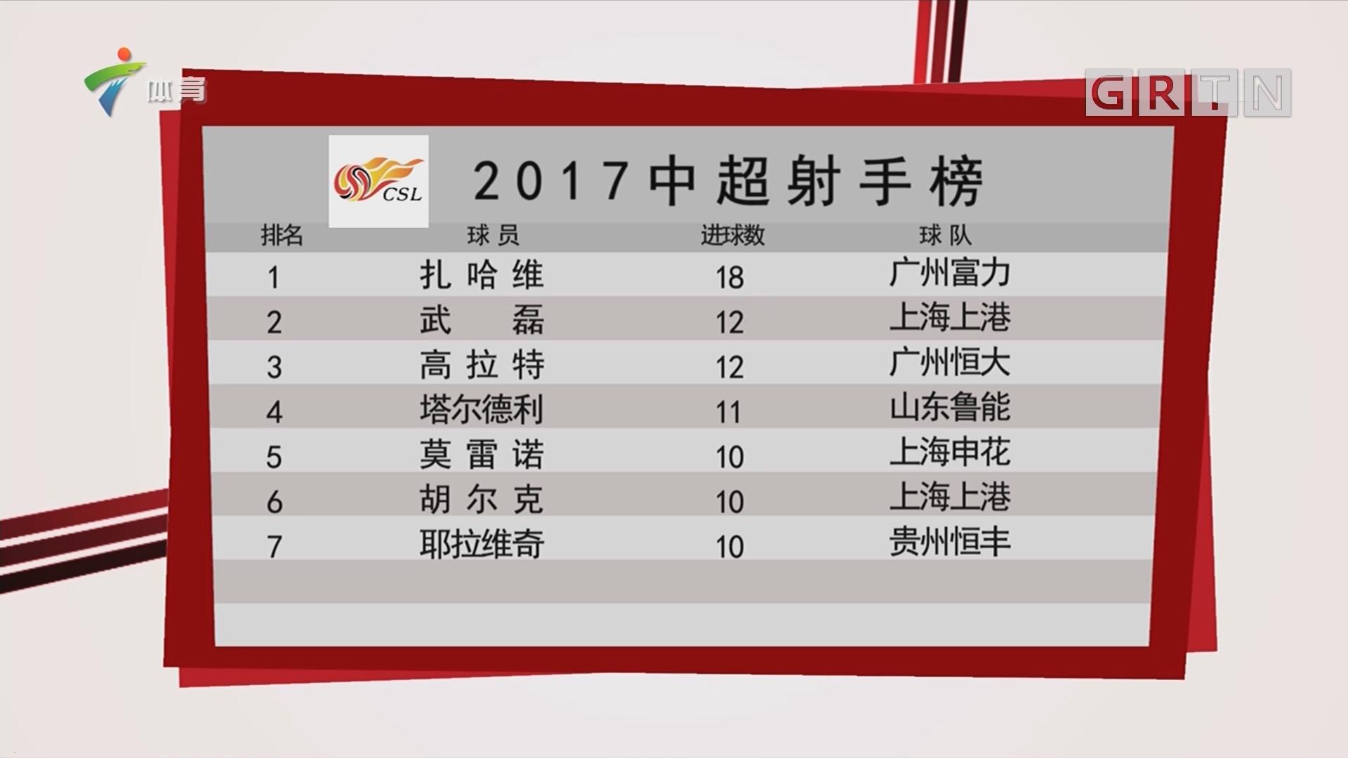 2017中超射手榜
