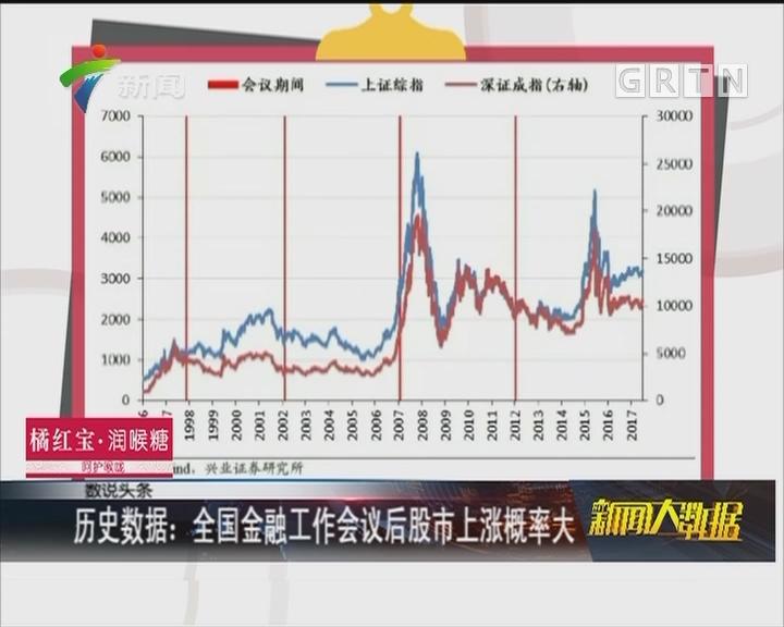 历史数据:全国金融工作会议后股市上涨概率大