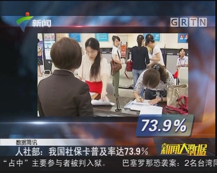 人社部:我国社保卡普及率达73.9%