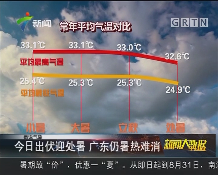 今日出伏迎处暑 广东仍暑热难消