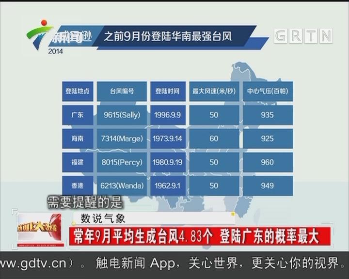 常年9月平均生成台风4.83个 登陆广东的概率最大
