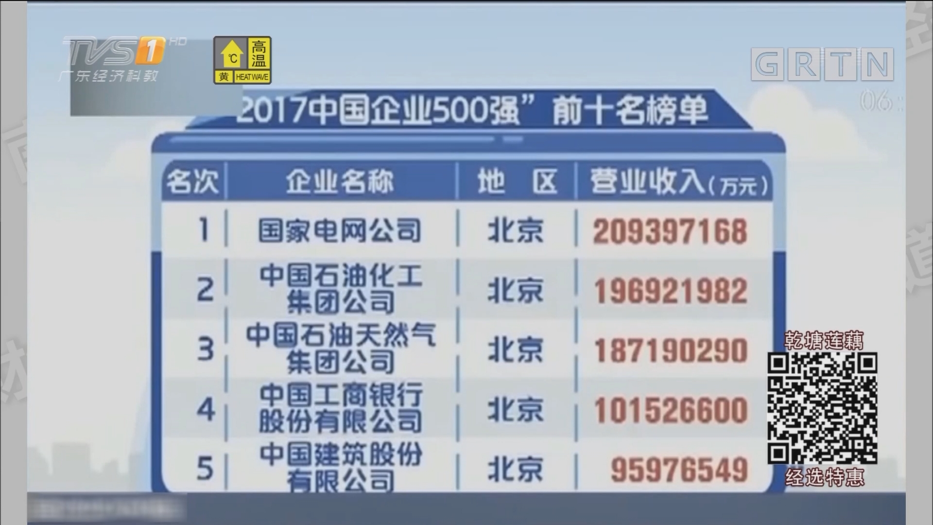 广东:51家上榜全国500强!谁最能赚钱!