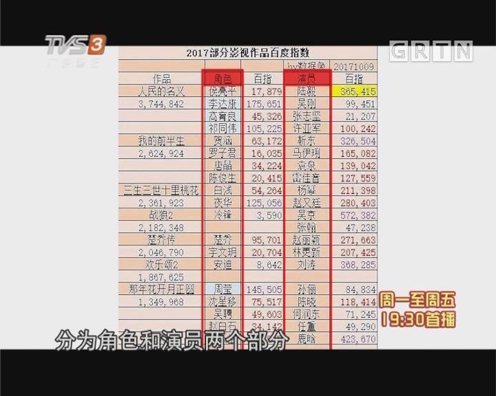 """吴京 鹿晗成爆款演员 """"达康书记""""霸屏百度指数"""
