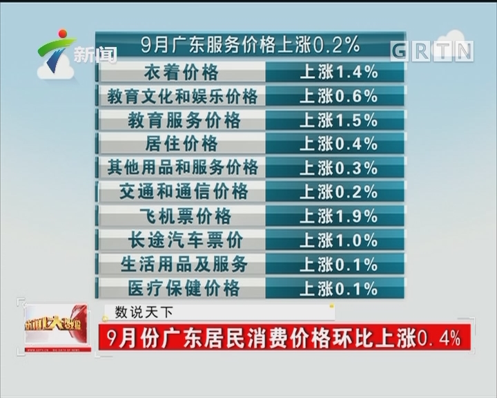 9月份广东居民消费价格环比上涨0.4%