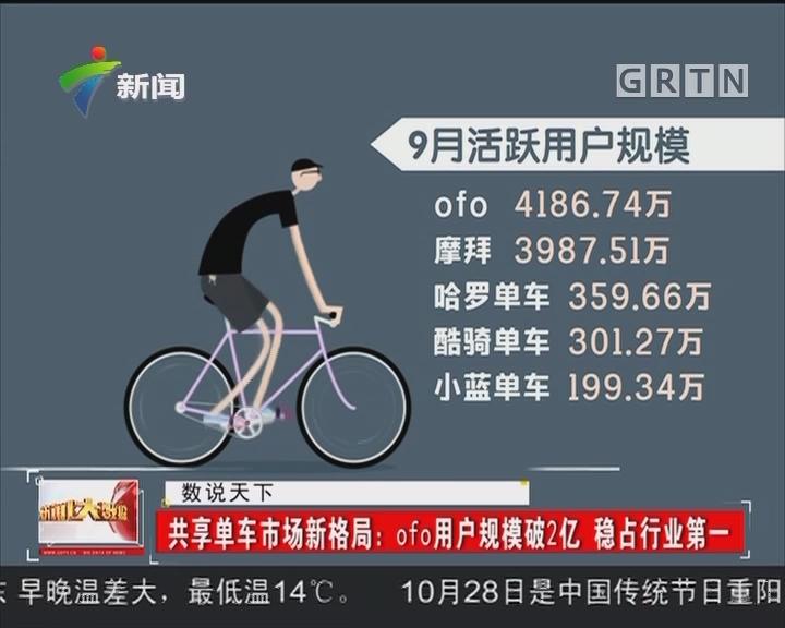 共享单车市场新格局:ofo用户规模破2亿 稳占行业第一