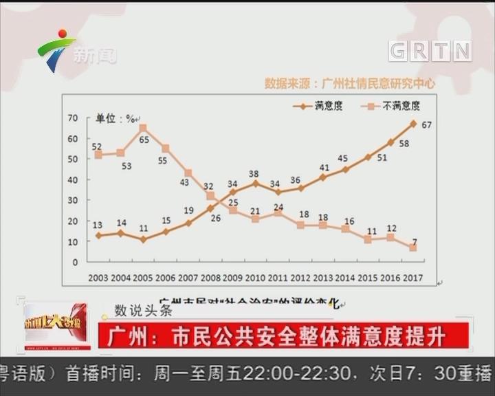 广州:市民公共安全整体满意度提升
