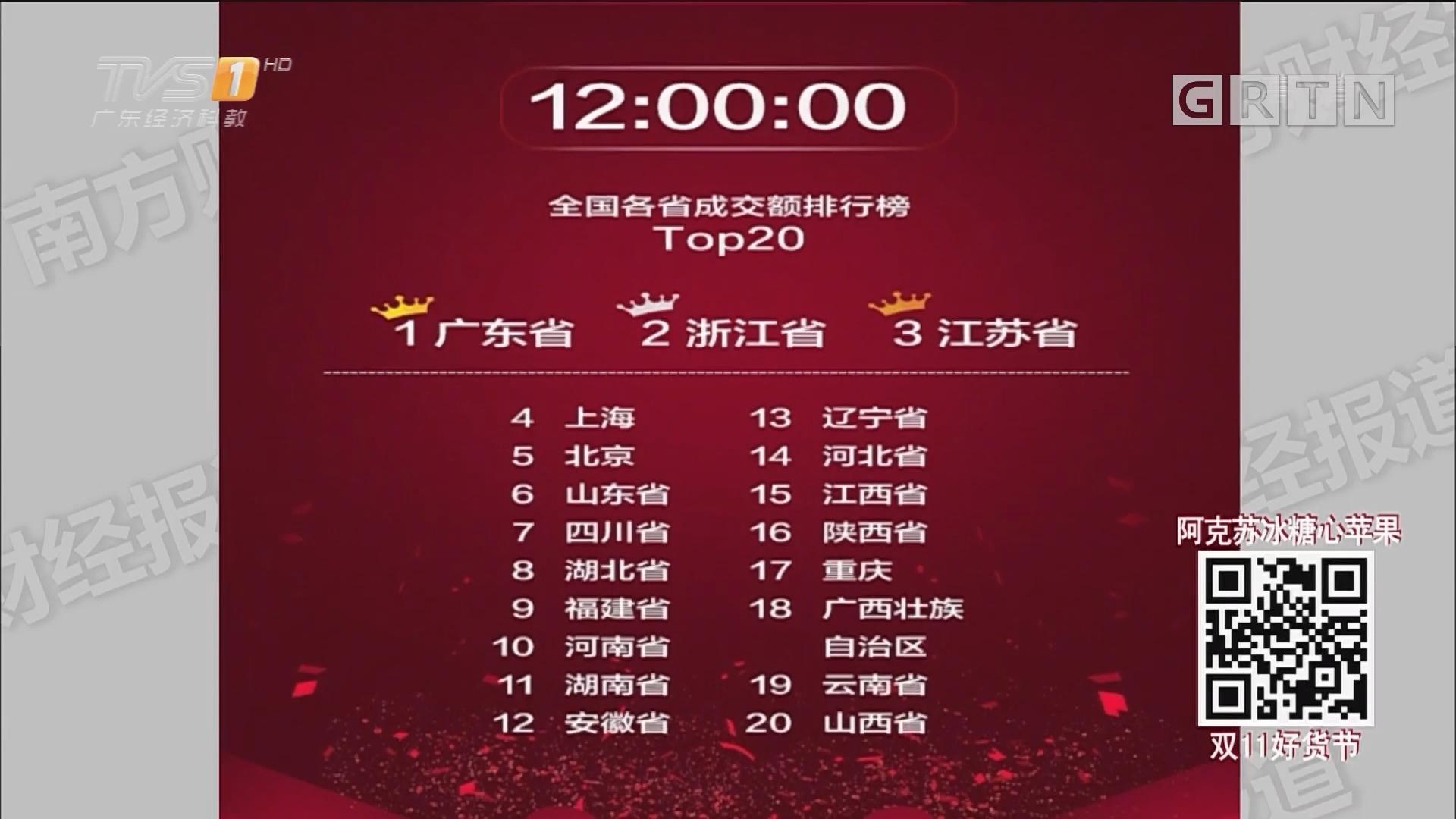 2539亿元!双十一破新纪录!广东冲上榜首