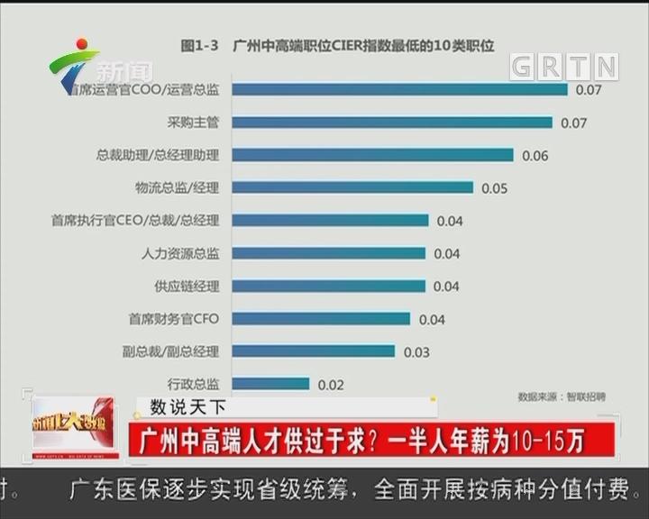 广州中高端人才供过于求? 一半人年薪为10—15万