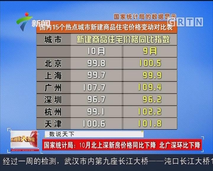 国家统计局:10月北上深新房价格同比下降 北广深环比下降
