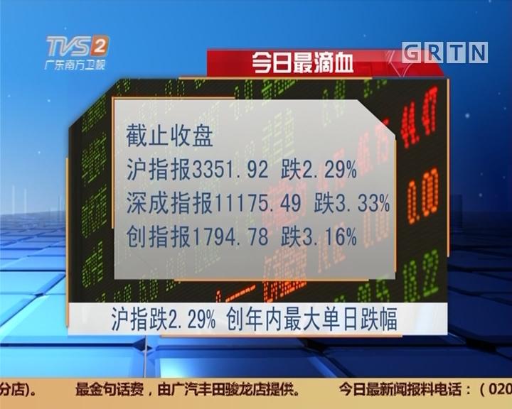 今日最滴血:沪指跌2.29% 创年内最大单日跌幅