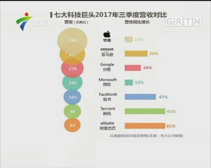 7大科技巨头公布三季度财报:苹果总营收领跑 腾讯阿里增速最快