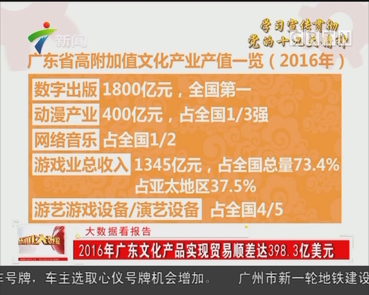 2016年广东文化产品实现贸易顺差达398.3亿美元